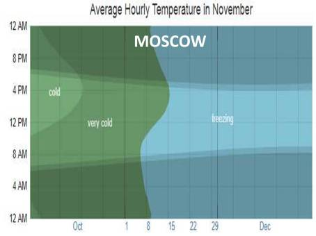 MOSCOW DEC